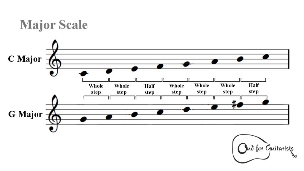 Major Scale Intervallic Structure