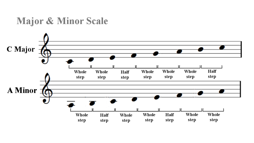 Major and Minor Scale Intervallic Structures